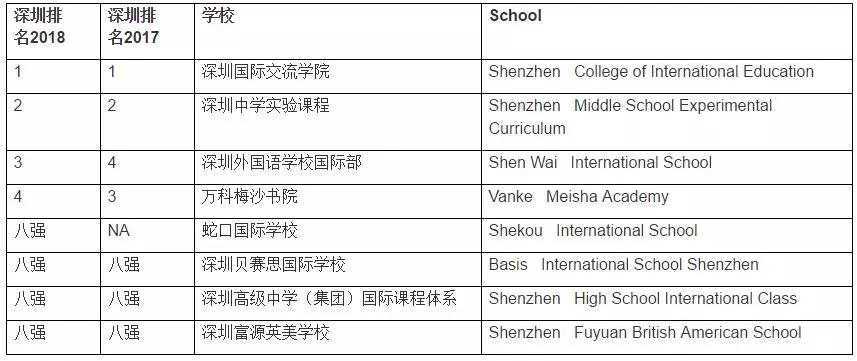 深圳国际学校优质学校