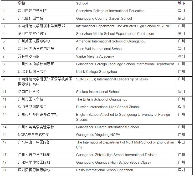 广东地区20强学校