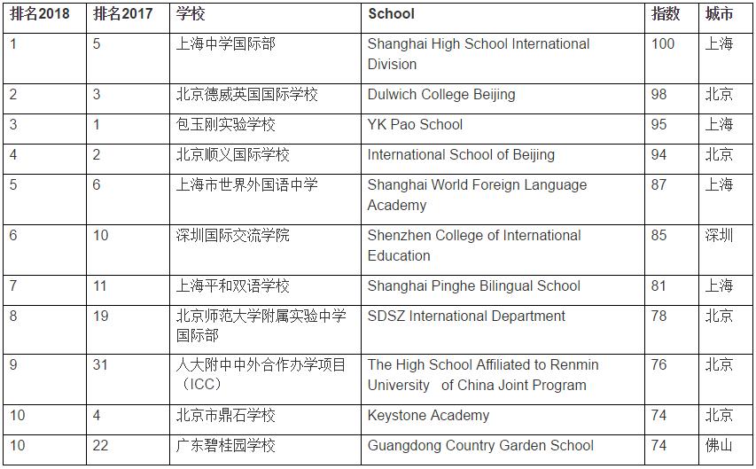 上海国际学校