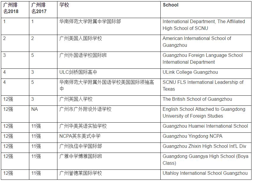 广州国际学校