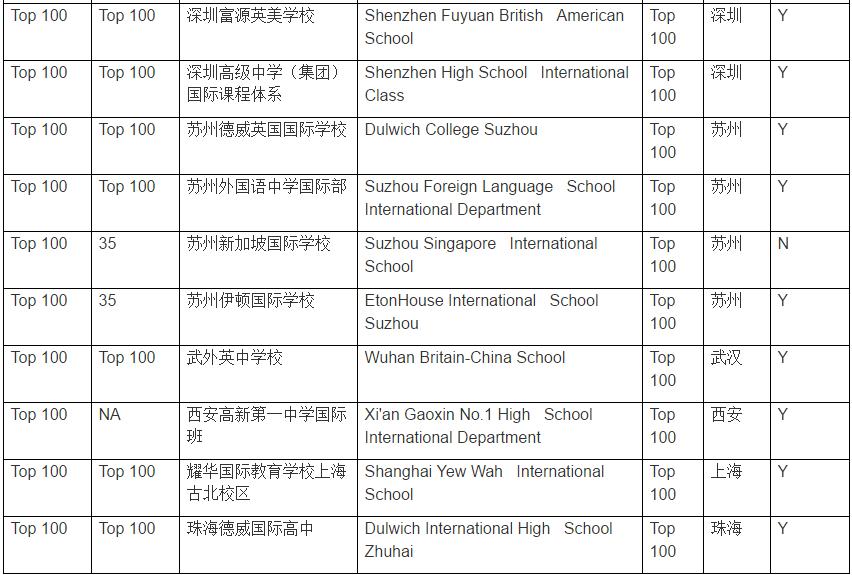 中国国际学校百强