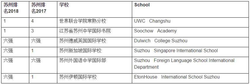 苏州国际学校
