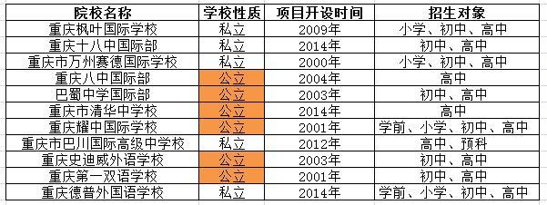 重庆国际学校名单及招生信息一览表