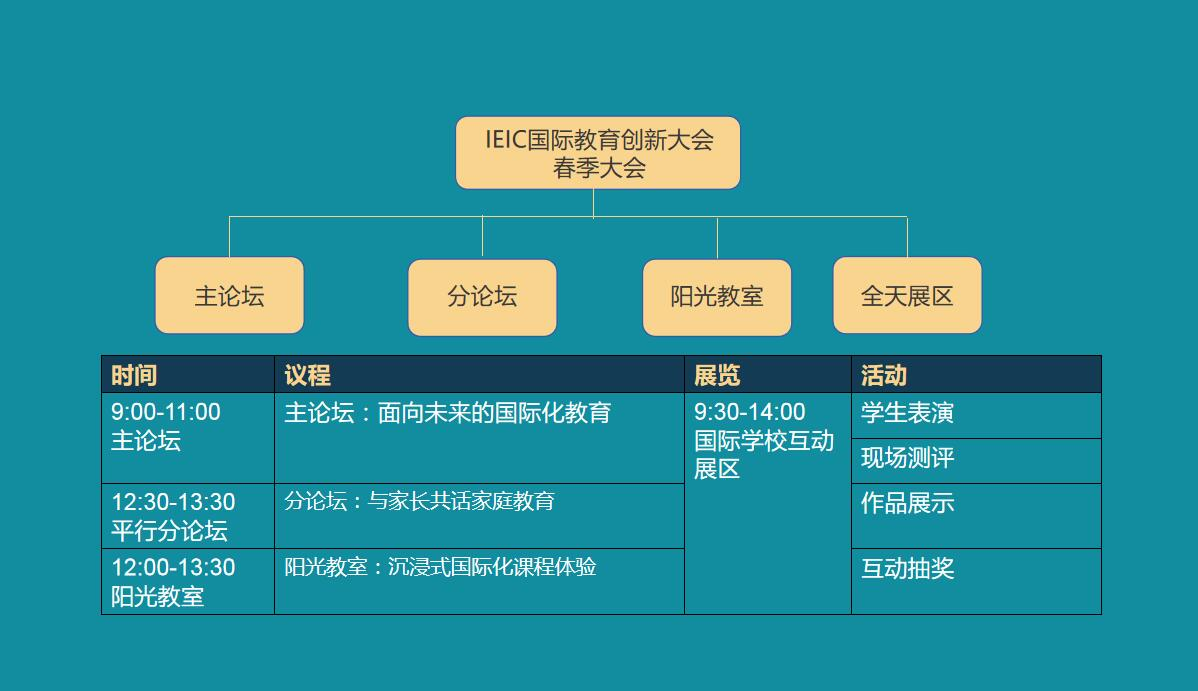 IEIC大会议程