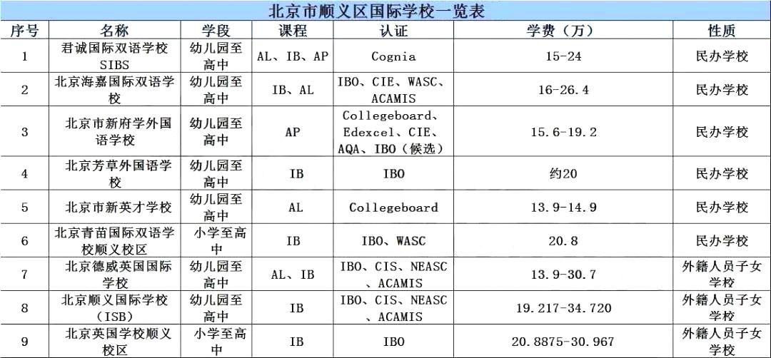 顺义区国际学校学费信息一览