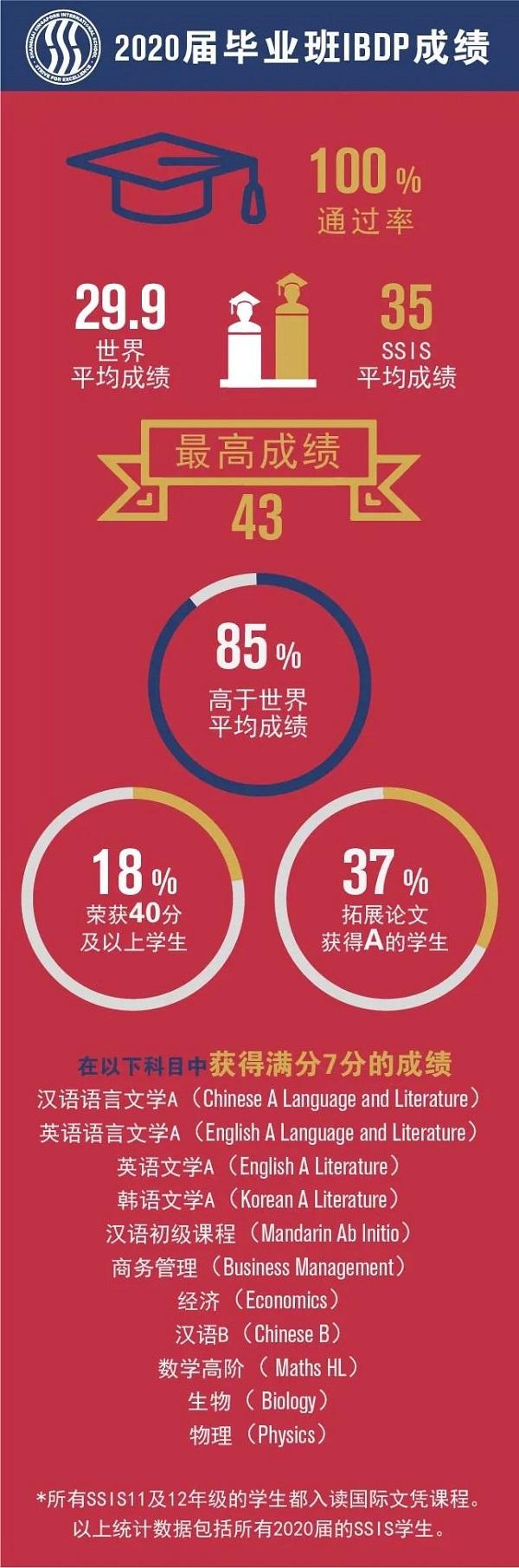 上海新加坡外籍人员子女学校2020年IBDP成绩出炉