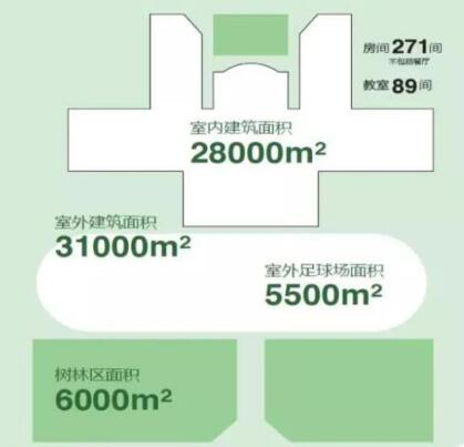 学校的建筑面积