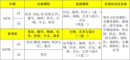 领科北京课程设置