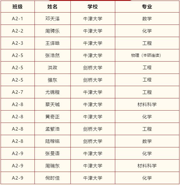领科教育上海校区2021牛剑录取汇总